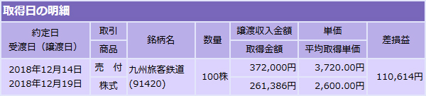 約定_売(9142_九州旅客鉄道(JR九州)_大和証券_20181214)